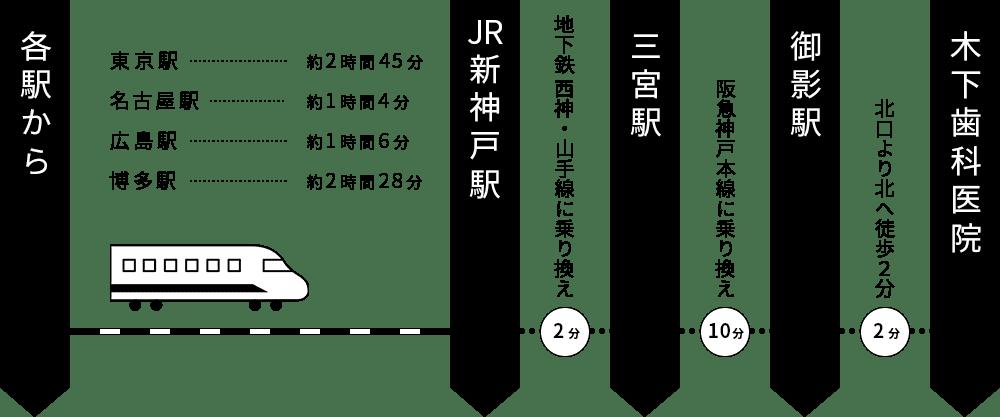 新幹線経路1